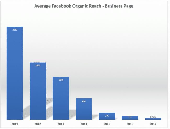 Decrescita del reach organico di Fb dal 2011 al 2017
